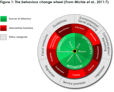 behaviour change wheel